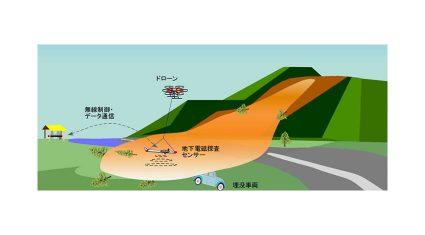 産総研、日立ら3社と共同で土砂災害時にドローンによる埋没車両の探査システムを開発