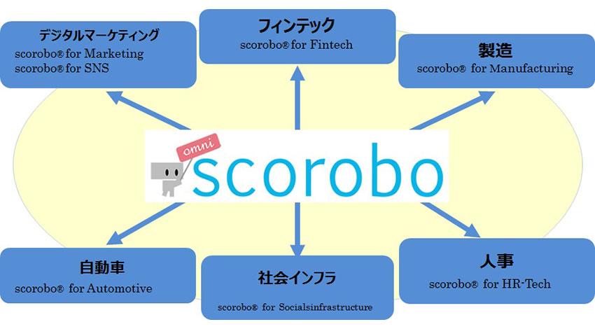 TDSE、SNS上の大量データからターゲティングするAIエンジン「scorobo for SNS」提供開始
