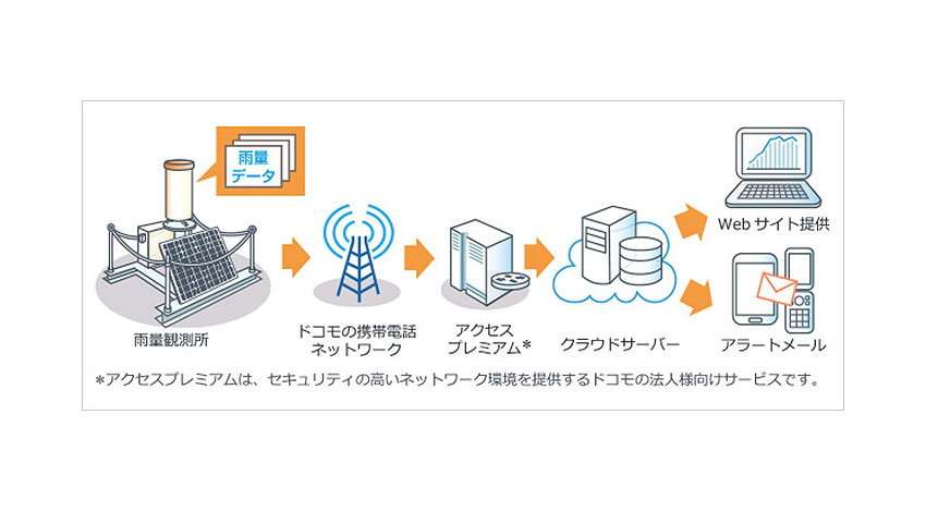 NTTドコモ、IoT雨量観測サービス「どこでも簡測」のリース提供を開始
