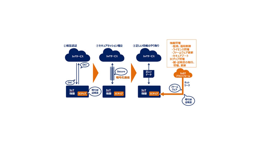 DNP、セキュリティとIoTの利便性を高めるオフィス機器を開発