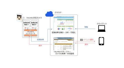 パナソニック、IPカメラをIoTデバイスとして活用するクラウド対応「Vieurekaプラットフォーム」を開発