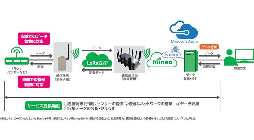 関電とマイクロソフト、LPWA無線技術を活用したIoTサービスの提供開始