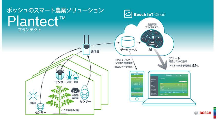 ボッシュ、AI活用した病害予測システム「Plantect」販売開始