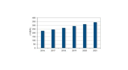 IDC、国内ビッグデータ/アナリティクスソフトウェア市場は2021年に3,419億800万円に達すると予測
