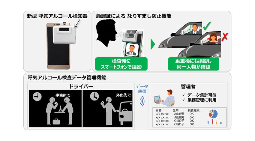 日立、顔認証機能を搭載した新型の呼気アルコール検知器で実証試験を開始