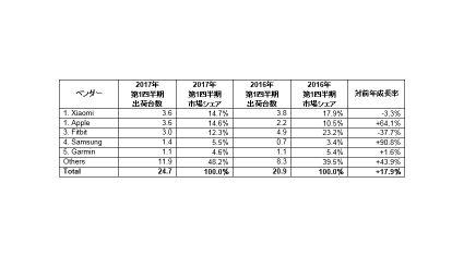 IDC、2017年第1四半期のウェアラブルデバイス世界出荷台数は2,470万台と発表