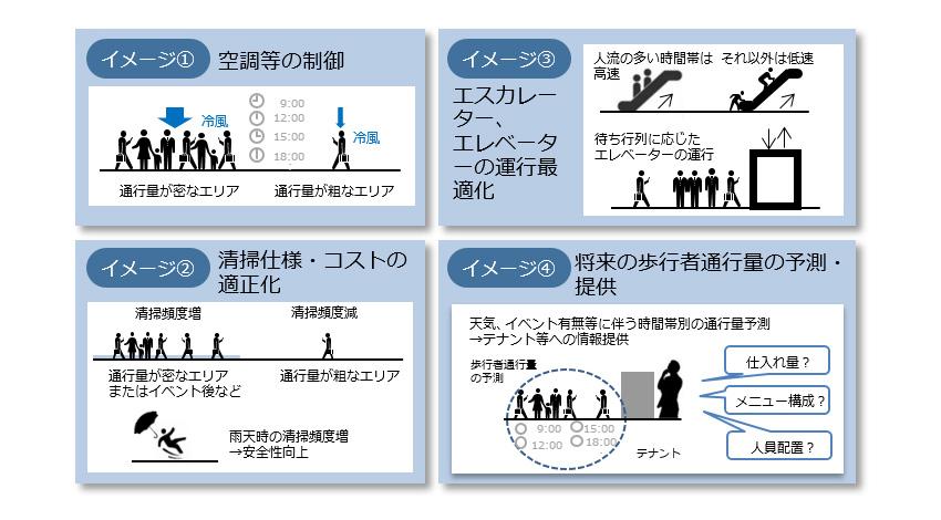 NTT、NSRI、三井不動産、都市ビッグデータとAIの活用を目指した共同実験を開始