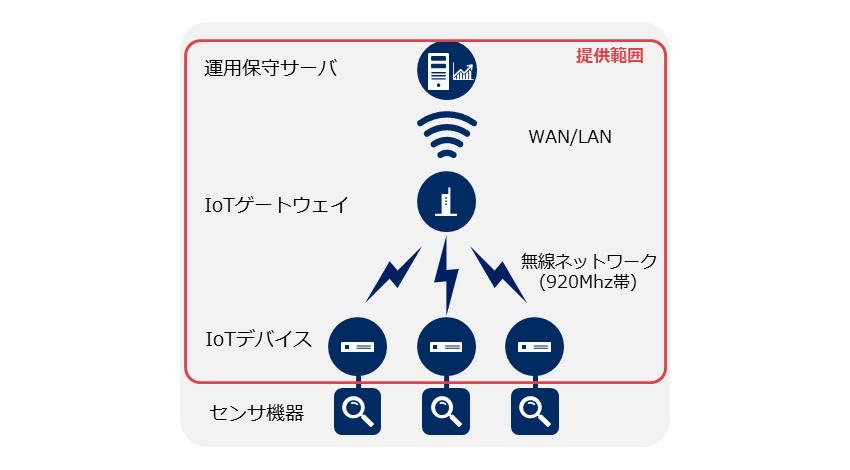 NEC通信システム、IoTデータを省電力かつ任意のタイミングで収集するシステム「NEC オンデマンド型無線ネットワーク」を発売開始