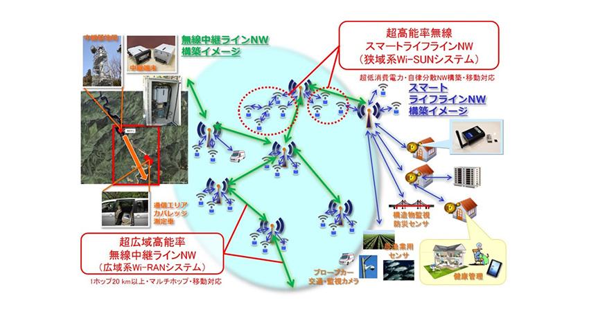 京都大学と日立国際電気、Wi-RANシステムによる無線多段中継伝送を用いた多地点同時映像情報収集基礎試験に成功