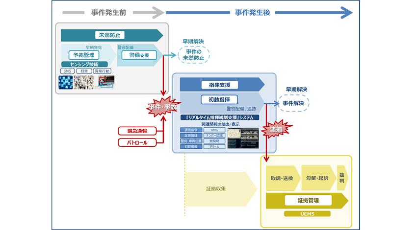 マイクロソフトとパナソニック、パブリックセーフティ分野のシステム構築で協業開始