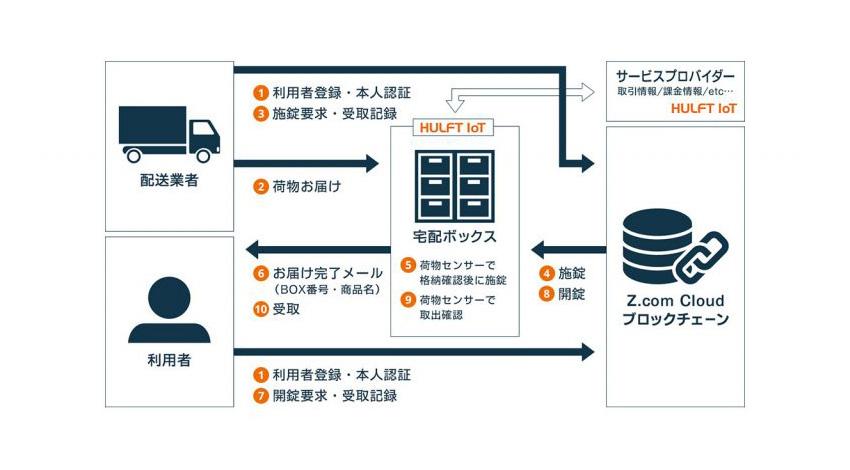 ウフル発足の「ブロックチェーンワーキンググループ」、セゾン情報システムズとGMOがパルコと協力して「本人のみ受け取り可能な宅配ボックス」の実証実験実施