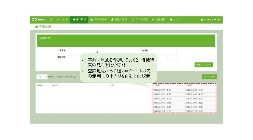 HacobuのIoTプラットフォーム「MOVO」でトラック待機時間の実態を把握