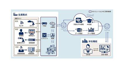 NEC、AIを活用した製造現場の検品業務を省力化するソリューションを販売開始
