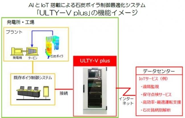 出光興産、AIとIoT機能を搭載した、石炭ボイラ制御最適化システム「ULTY-V plus」を開発