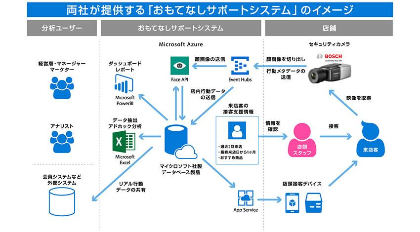 ボッシュセキュリティシステムズとブレインパッド、セキュリティカメラの画像を活用したCRMソリューション「おもてなしサポートシステム」を提供開始