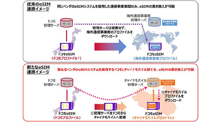 ドコモとチャイナモバイル、IoT向けマルチベンダ間eSIM連携システムを開発