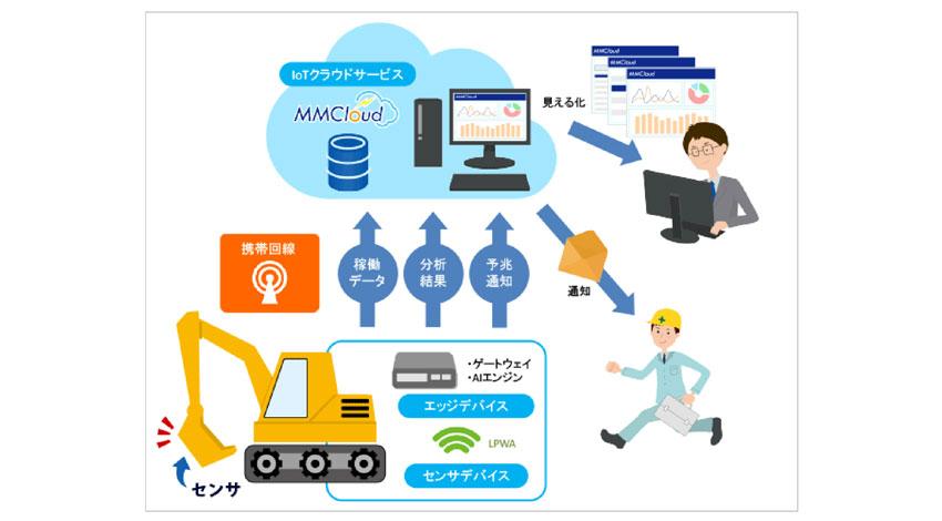 安川情報システム、東空販売と共同で建設機械用油圧アタッチメント向けAI故障予知・稼働監視システム「TO-MS」の運用段階へ