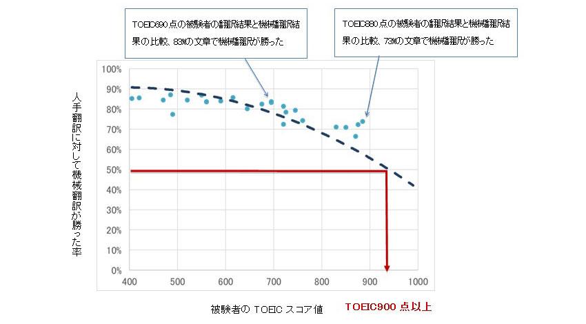 みらい翻訳、TOEIC900点以上の英作文能力を持つ深層学習による機械翻訳エンジンをNICTと共同開発