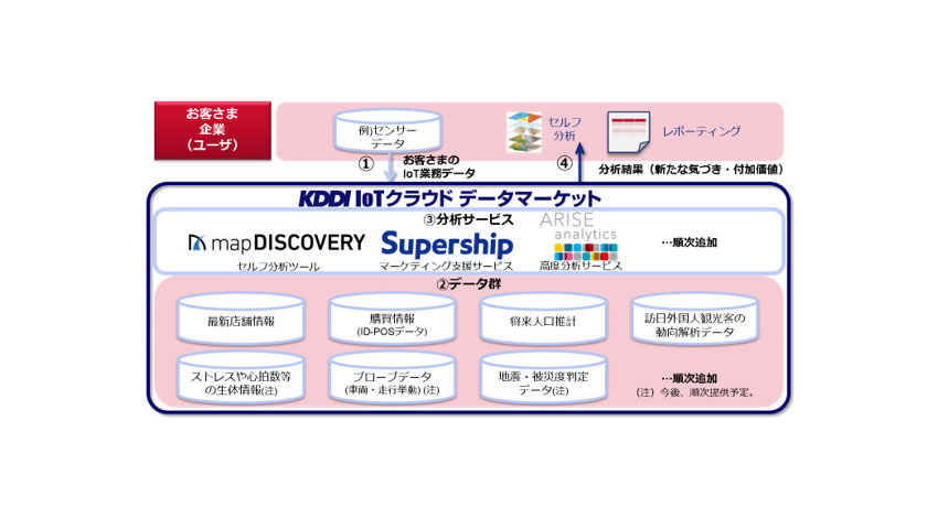 KDDI、IoTデータと多種多様なデータを掛け合わせて分析する「KDDI IoTクラウド ~データマーケット~」の提供開始