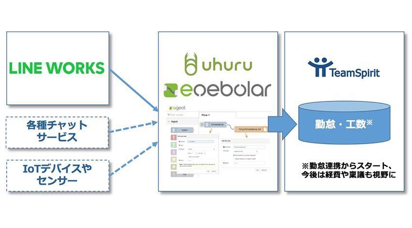 チームスピリットとウフル、出退勤や工数データをチャットサービスやIoTデバイスから自動入力可能にする「enebular for TeamSpirit」開始