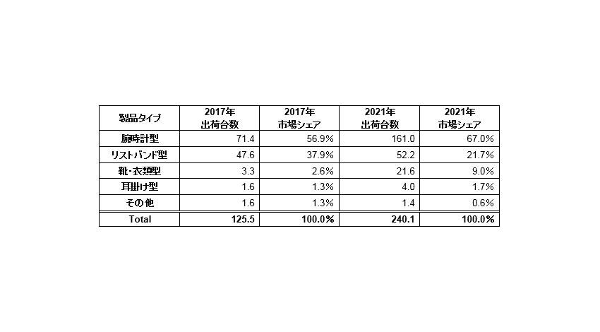 IDC、ウェアラブルデバイスの2021年世界出荷台数は2億4,010万台と予測