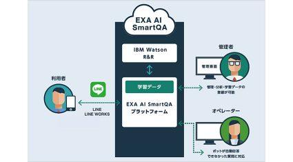 ソフトバンク、IBM Watsonを活用した業務支援ソリューション 「EXA AI SmartQA」「TalkQA for Recruit」販売開始