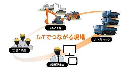 日立建機、施工現場のIoT化を実現する「Solution Linkage Mobile」開発