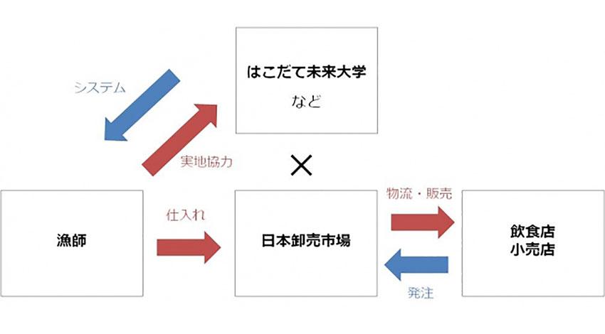 日本卸売市場、公立はこだて未来大学などと共同で全国の魚群探知機や水揚げ等を人工知能とIoTで分析