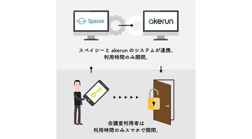 会議室のシェアサービスのスペイシー、スマートロックの「Akerun」に対応し鍵管理を自動化