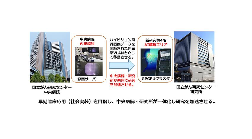NECと国立がん研究センター、AIを活用したリアルタイム内視鏡診断サポートシステムを開発