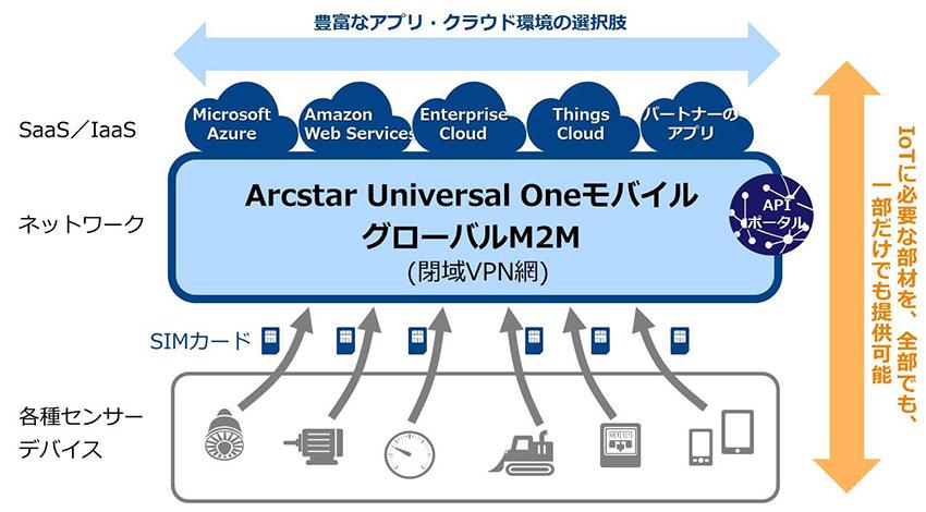 IoT人気記事ランキング|NTTコム IoT向け「100円SIM」、アクセンチュア人工知能レポート、など[7/3-7/9]