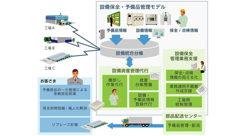 日立システムズ、製造業向けに「統合資産管理サービス 設備部品・予備品管理モデル」を販売開始