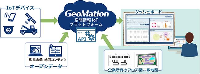 日立、位置情報を利活用する「GeoMation 空間情報IoTプラットフォームサービス」を販売開始