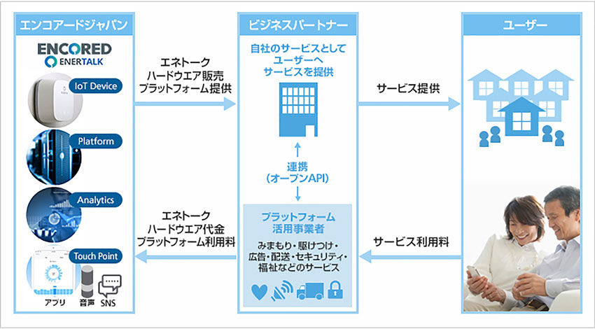 ソフトバンク、エネルギーIoTプラットフォーム事業を行うエンコアードへ出資