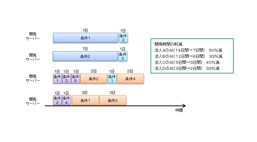 NTTドコモ、ディープラーニング活用で短期間にAIを開発できるAI開発基盤を実用化