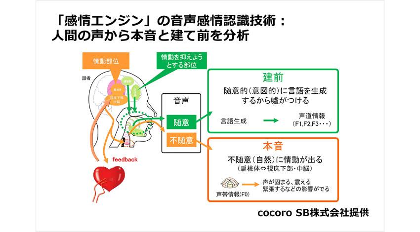ルネサスのR-Car、ドライバの感情に応答するクルマの開発に向け、cocoro SBの「感情エンジン」を活用