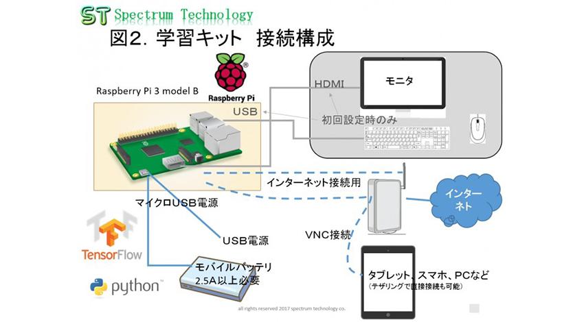 スペクトラム・テクノロジー、「AIプログラム学習キット」販売