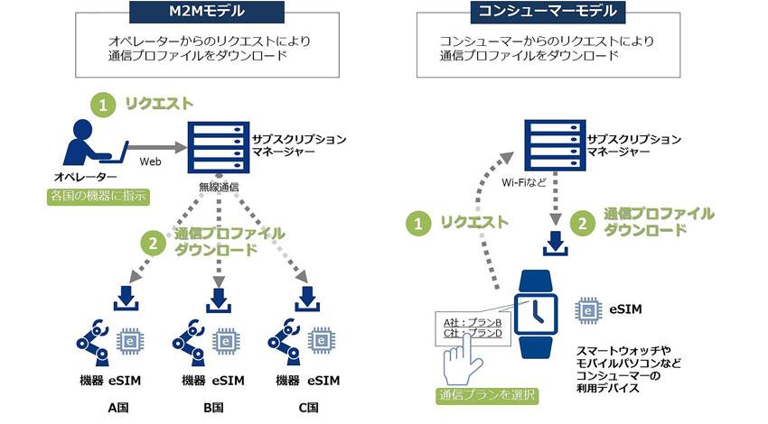 NTTコミュニケーションズ、IoTビジネスのグローバル展開を支えるeSIMの実証実験を開始