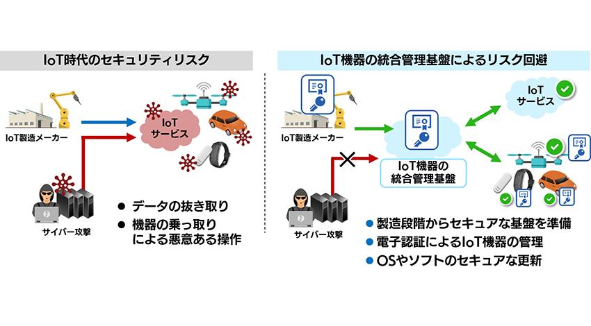 SBT、サイバートラスト、ミラクル・リナックス、IoT機器のセキュリティを強化する「IoT機器の統合管理基盤」提供に向けラムバスと基本合意書を締結