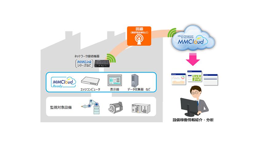 安川情報システム、クラウドサービス「MMCloud」に接続できる機器を認定する「MMCloud Ready」プログラム開始