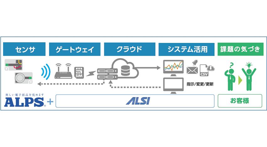 アルプス システム インテグレーション、アルプス電気のセンサネットワークモジュールを活用したIoTスターターパック「IoT FastKit」提供開始