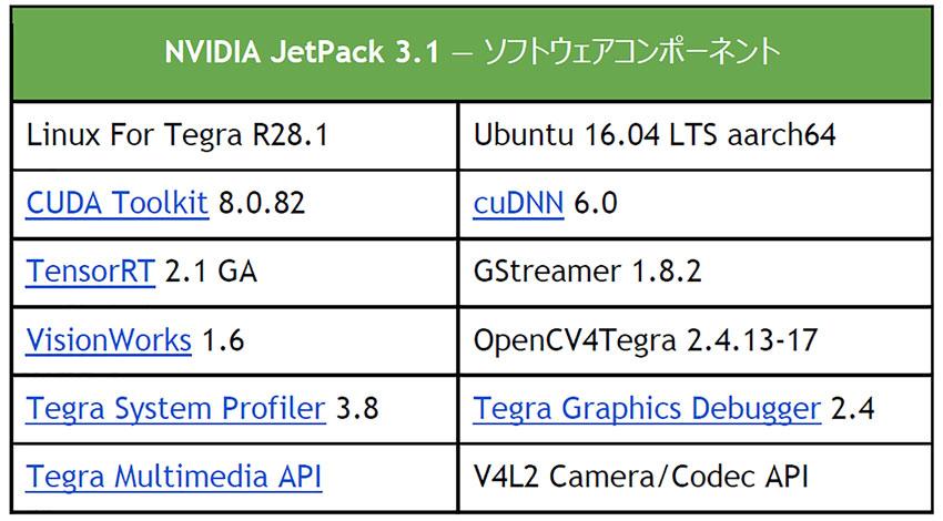 NVIDIA、JetsonのAIパフォーマンスを向上させるソフトウェアリリースJetPack3.1を発表