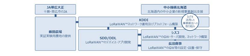 IoTNEWS_帯広でIoTを活用した農業効率化の実証実験を開始KDDI02
