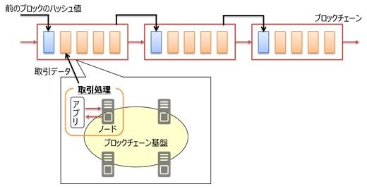 富士通研究所、ブロックチェーンのトランザクション処理を高速化する技術を開発