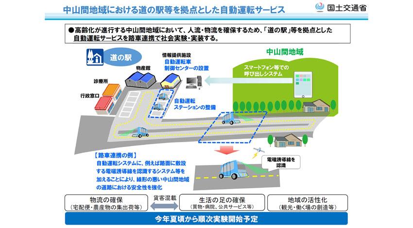 国土交通省、道の駅を拠点とする自動運転サービスの実証実験を開始