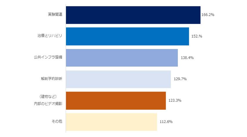 IDC、世界のAR/VR関連市場は年率100%以上で成長と予測