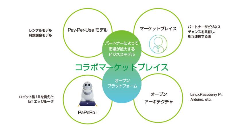 定期継続ビジネス向けプラットフォーム「Bplats®」を提供するビープラッツ株式会社 IoT事業者向けサービス事例「PaPeRo i コラボマーケットプレイス」[PR]