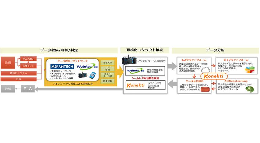 アドバンテックと日本ラッドがインダストリアルIoT分野での協業を発表
