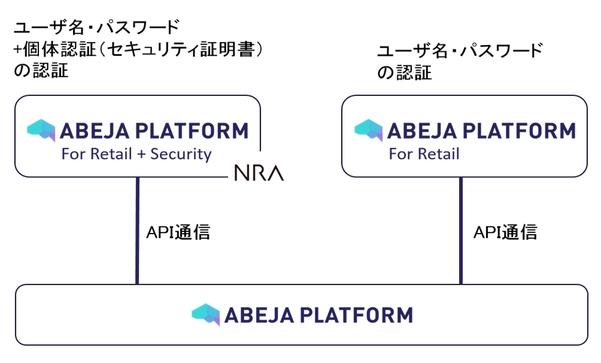 ABEJAとNRAが協業し、「ABEJA Platform for Retail」の セキュリティを一段と強固に