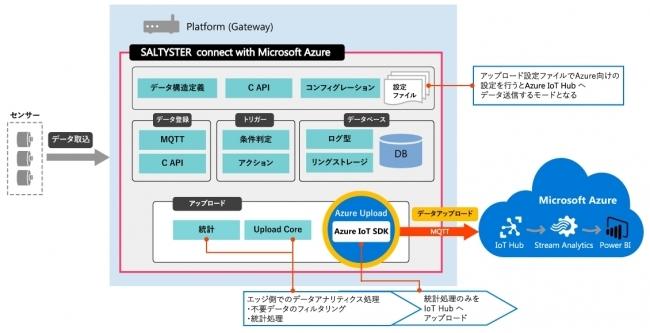 無駄なデータをクラウドにあげない。エッジコンピューティングを簡単導入できる「SALTYSTER connect with Microsoft Azure」を提供開始